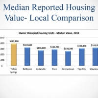 housingvalue