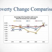 povertychange