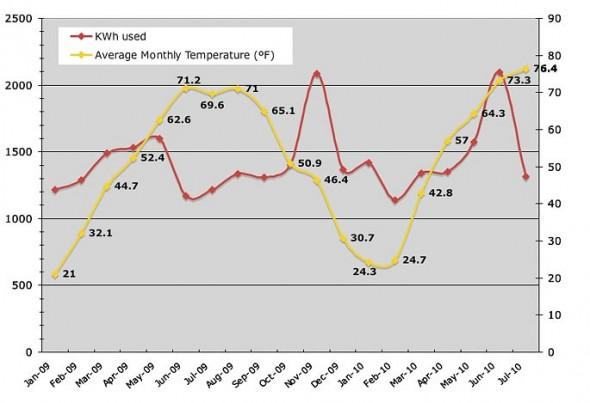 Avg. Residential KWh use vs. Avg. Monthly Temp.