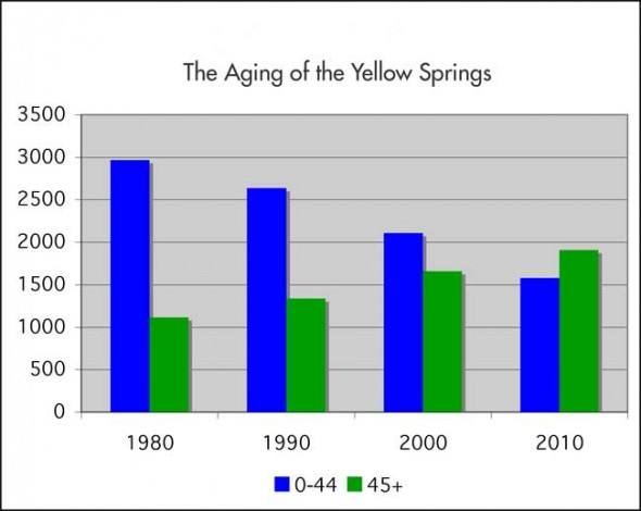 The number of villagers between 0 and 44 years old fell by ...% since 1980, while those 45 and older jumped ...%.