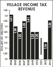 Data courtesy of RITA The Village's annual income tax revenue, provided by the Regional Income Tax Agency, dipped during the recession but showed signs of recovering this year.