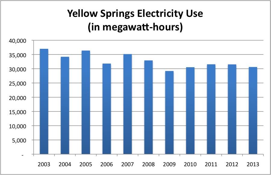 YSElectricityUse