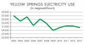 Electricity use in Yellow Springs fell from 37,000 megawatt-hours in 2003 to 30,600 MWh last year, in part due to energy-efficiency measures implemented under the Efficiency Smart program. (Source: Village of Yellow Springs)