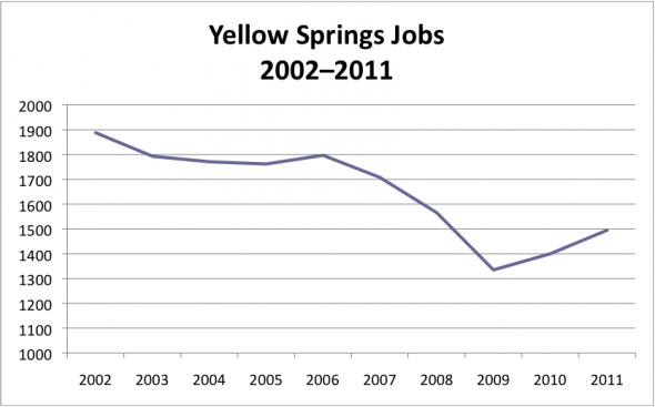 Jobs2002-2011