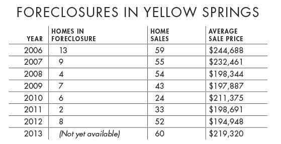 Source: Greene County Sheriff's Office, Dayton Area Board of Realtors