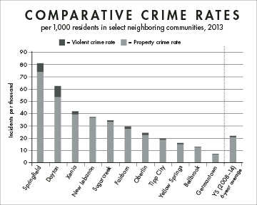 """Rates of property and violent crime per 1,000 residents in select neighboring communities and small towns in the state.SOURCE: FBI Uniform Crime Reporting's """"Crime in the U.S. 2013"""" Yellow Springs figures from 2013 amended using YSPD data. Yellow Springs seven-year average created using FBI & YSPD data."""