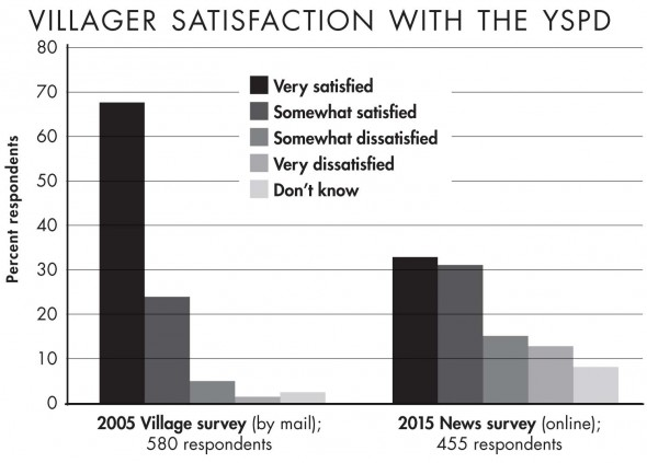 In a recent YS News online survey, nearly two-thirds of respondents reported they were very satisfied or somewhat satisfied with the Yellow Springs Police Department. Comparatively, 92 percent said the same in a 2005 Village random mail survey. While it may point to a downward trend in satisfaction, the discrepancy may be due to the News survey being self-selected, online, and focused solely on policing. (Source: Yellow Springs News online survey)