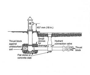 Hydrant Pipe Diagram
