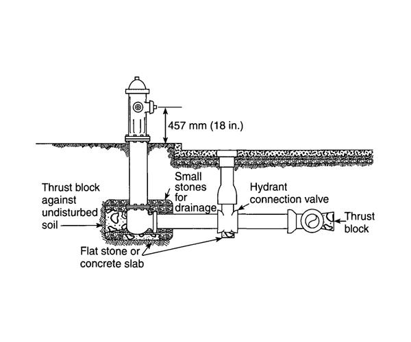 Fire Hydrant Schematic Diagram on check valve schematic diagram, fire hydrant installation diagram, fire pump schematic diagram, traffic light schematic diagram, sprinkler schematic diagram,