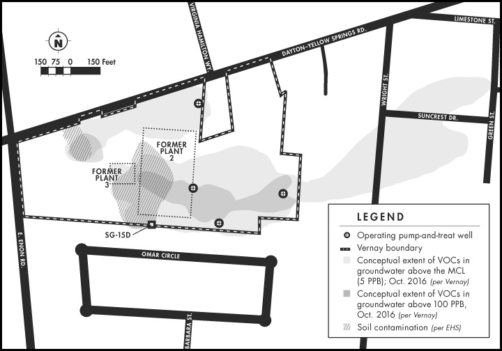 Groundwater contaminated with volatile organic compounds from operations at the former Vernay Laboratories production facilities on Dayton Street has spread eastward across Wright Street and Suncrest Drive. Soil contamination at the site is concentrated in an area near the two former plants, where chlorinated solvents used to degrease metal parts were disposed, and at the front of a property, where a common pesticide was used. SG-15D is the soil gas well whose fall 2016 high test results were alarming to the oversight firm EHS. (Map generated using data and maps from Vernay and EHS Technology Group)