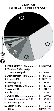 Data courtesy of Village of Yellow Springs