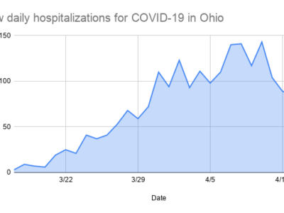 COVID-19 news— When, and how, will Ohio open?