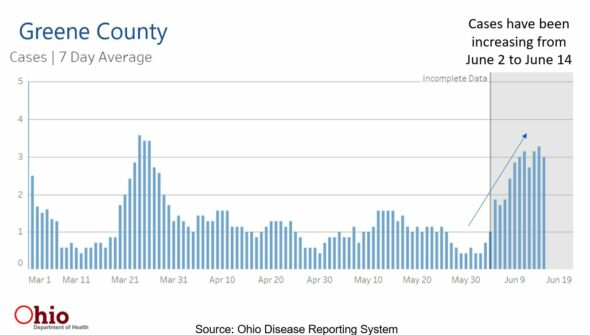 Worrisome Covid 19 Rise In Greene County And Sw Ohio The Yellow Springs News